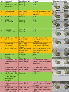 LED Chemical Compatibility Testing Table