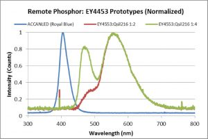 Remote Phosphor Technology