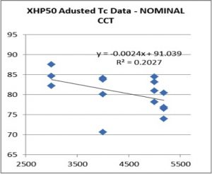 Test Results: XHP50