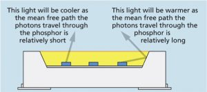 White Light Generation and Emission