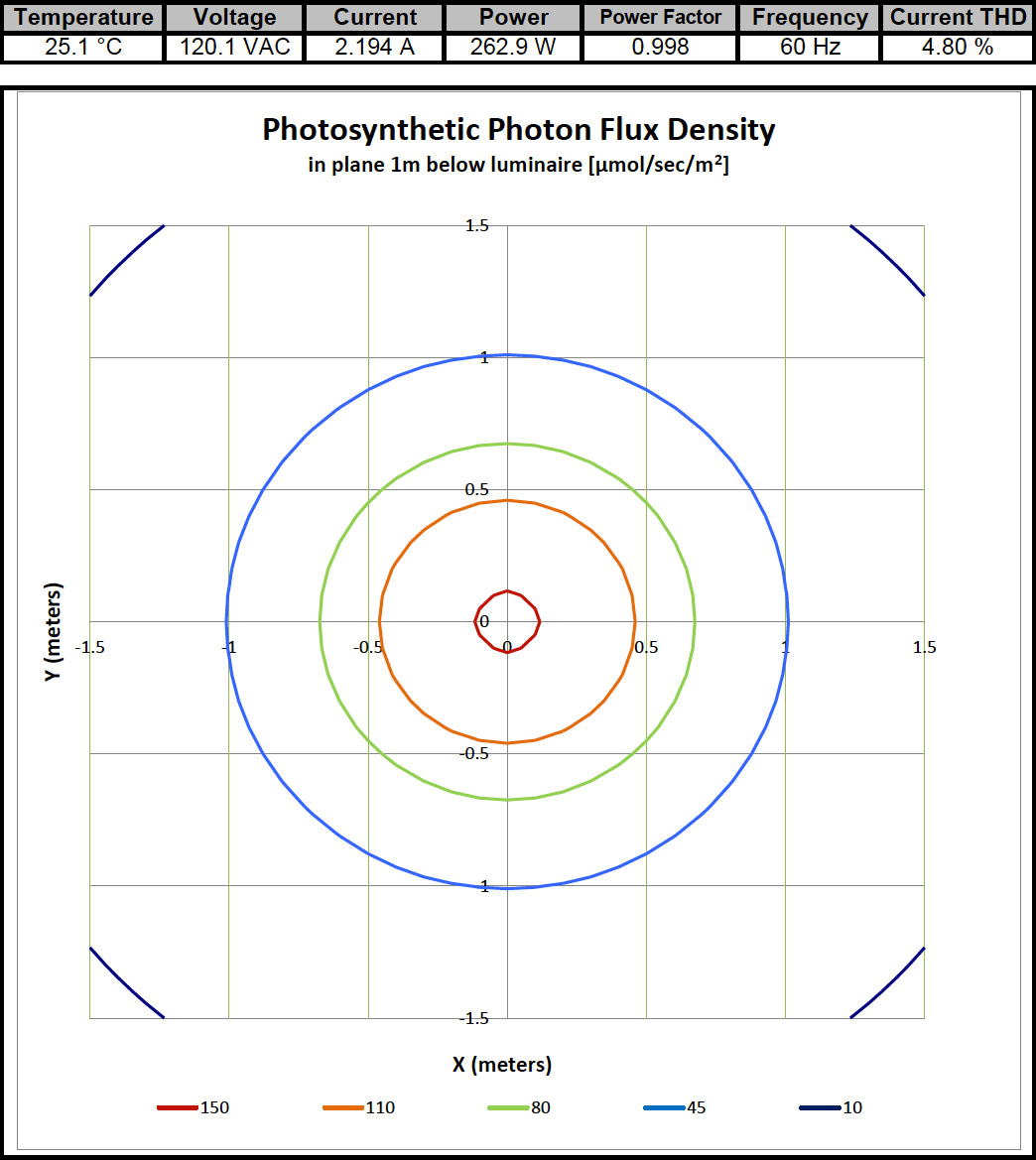 Photosynthetic Photon Flux Density
