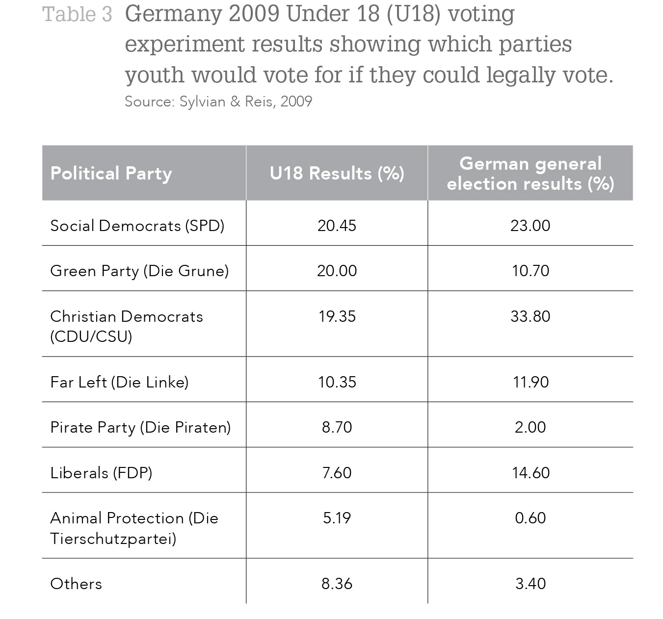 Germany 2009 Under 18 (U18) voting experiment results showing which parties youth would vote for if they could legally vote. Source: Sylvian & Reis, 2009