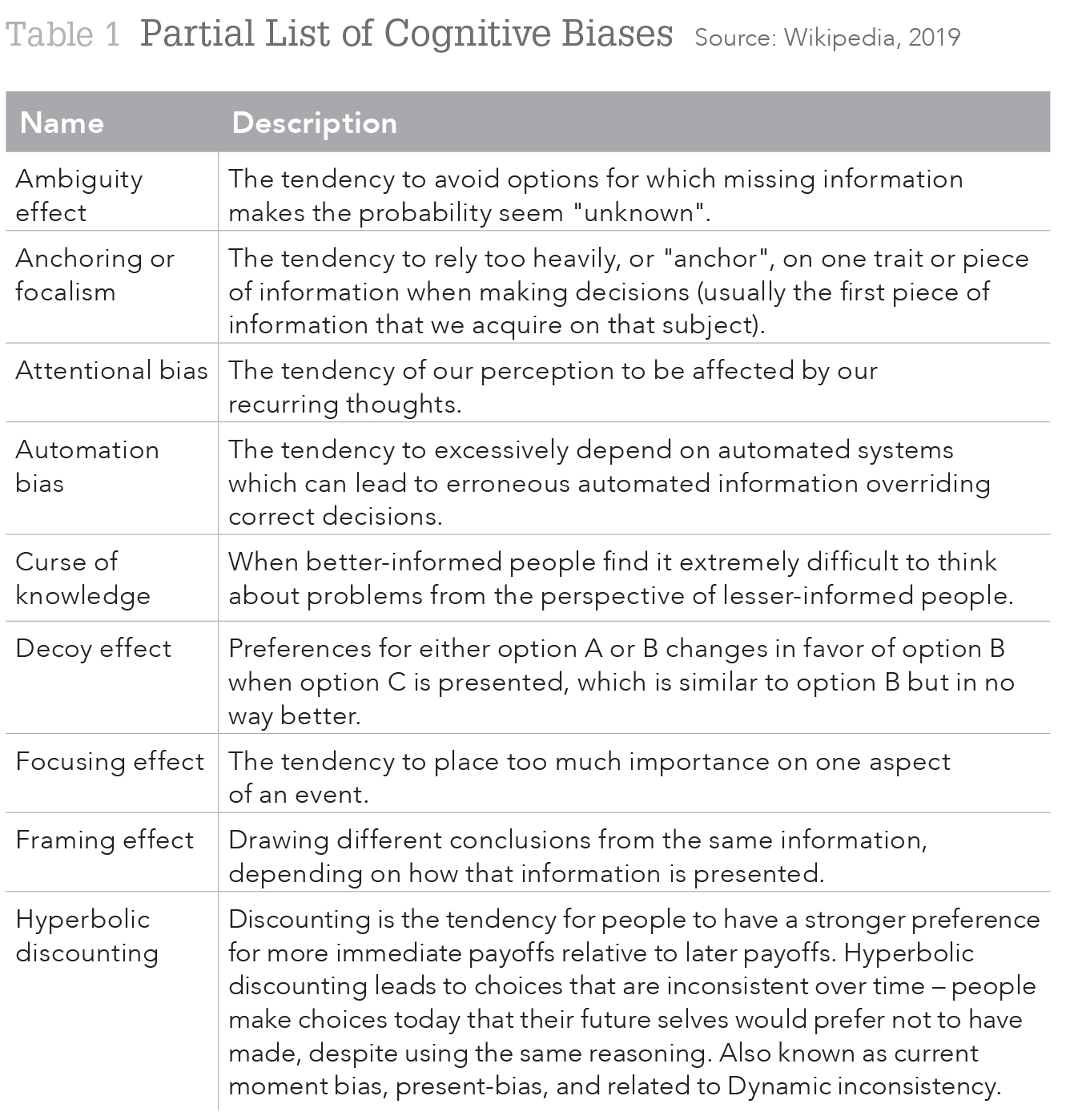 Table 1 Partial List of Cognitive Biases Source: Wikipedia, 2019