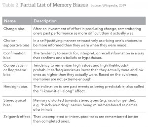 Table 2 Partial List of Memory Biases Source: Wikipedia, 2019