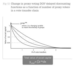 Fig 13 Change in proxy voting DQV delayed discounting functions as a function of number of proxy voters in a vote transfer chain