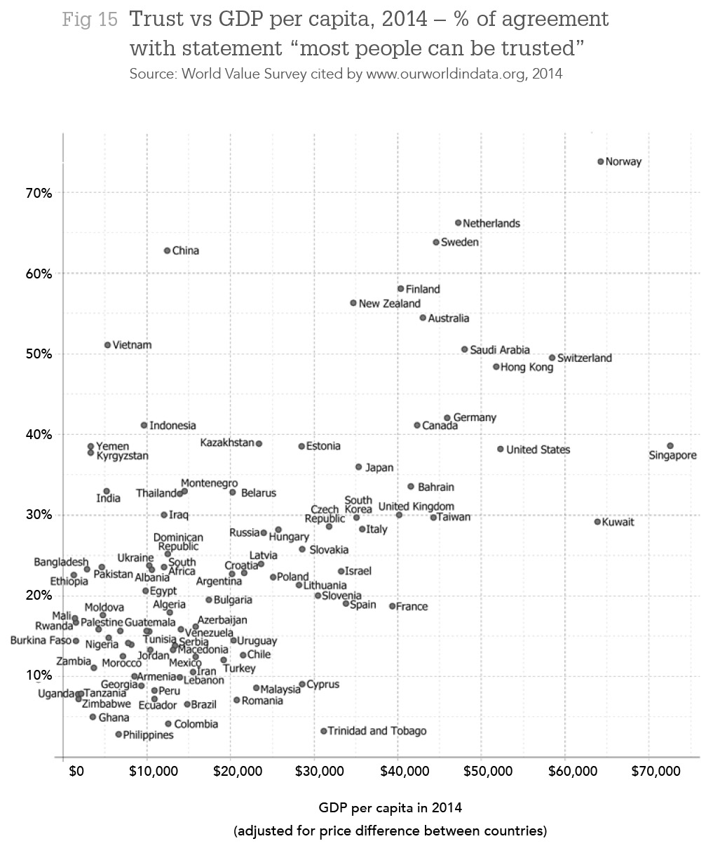 "Fig 15. Trust vs GDP per capita, 2014 – % of agreement with statement ""most people can be trusted"" Source: World Value Survey cited by www.ourworldindata.org, 2014"