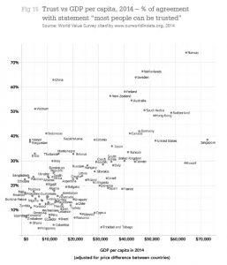 "Trust vs GDP per capita, 2014 – % of agreement with statement ""most people can be trusted"" Source: World Value Survey cited by www.ourworldindata.org, 2014"