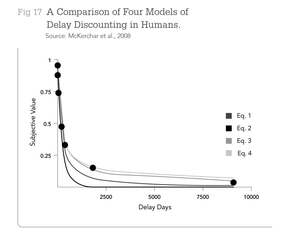 A Comparison of Four Models of Delay Discounting in Humans. Source: McKerchar et al., 2008