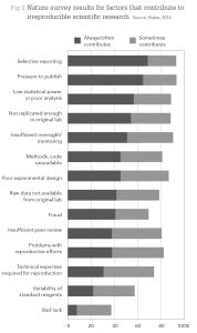 Fig 2 Nature survey results for factors that contribute to irreproducible scientific research Source: Baker, 2016