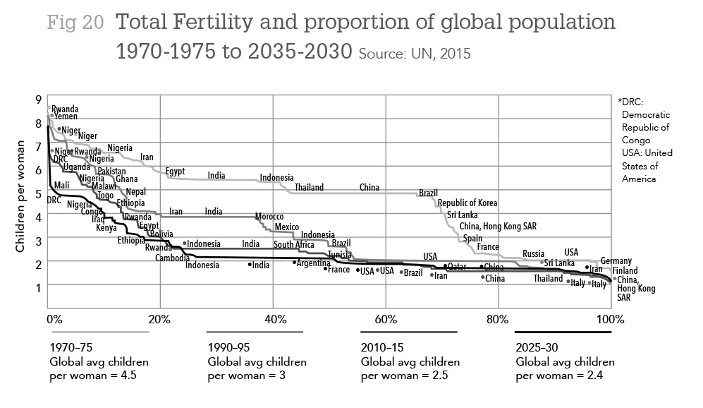 Total Fertility and proportion of global population 1970-1975 to 2035-2030 Source: UN, 2015