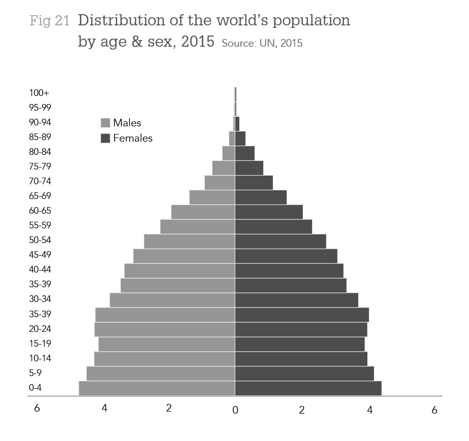 Distribution of the world's population by age & sex, 2015 Source: UN, 2015