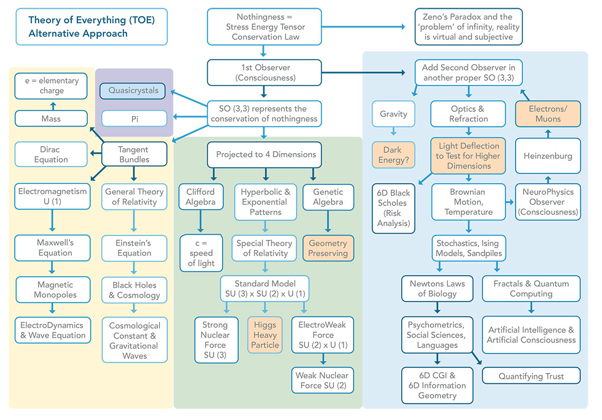 Theory of Everything Alternative Approach